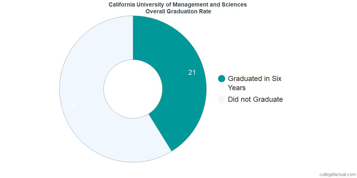 Undergraduate Graduation Rate at California University of Management and Sciences