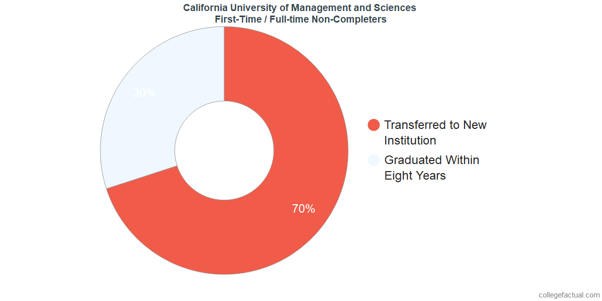 Non-completion rates for first-time / full-time students at California University of Management and Sciences