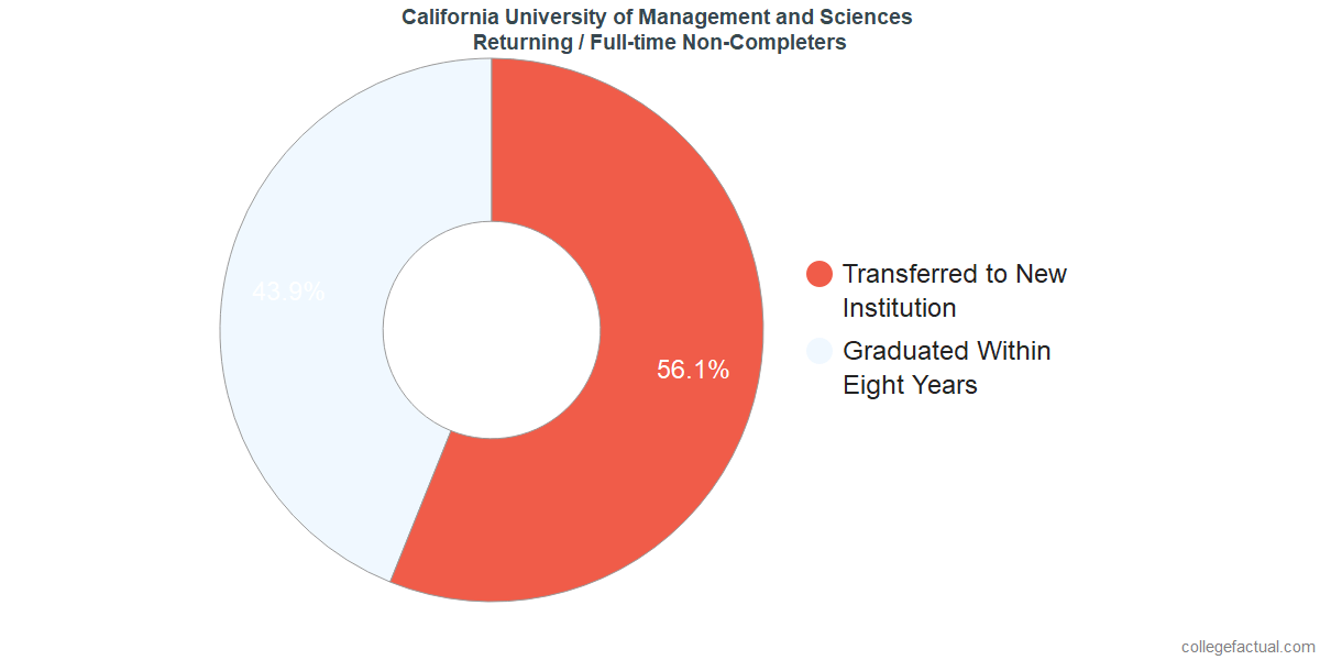 Non-completion rates for returning / full-time students at California University of Management and Sciences