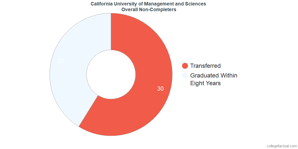 dropouts & other students who failed to graduate from California University of Management and Sciences
