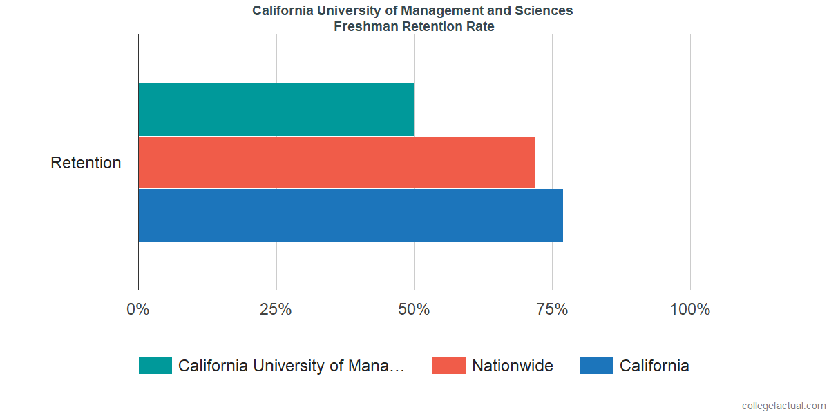 California University of Management and SciencesFreshman Retention Rate