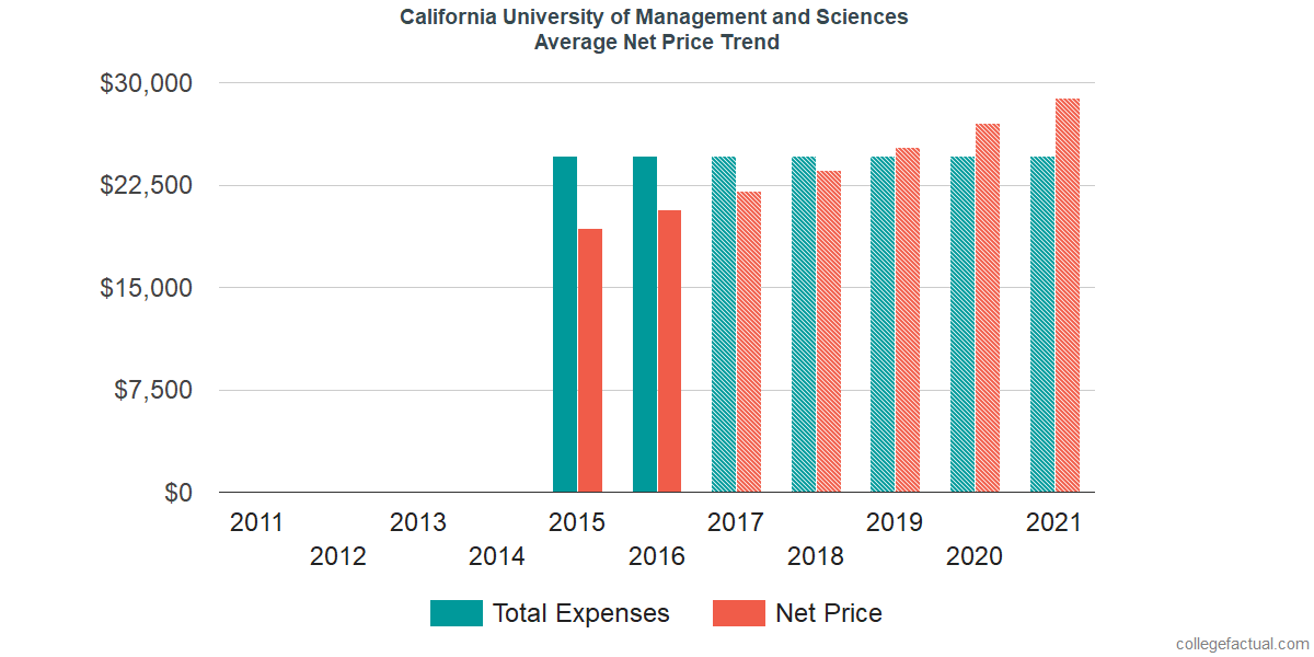 Average Net Price at California University of Management and Sciences
