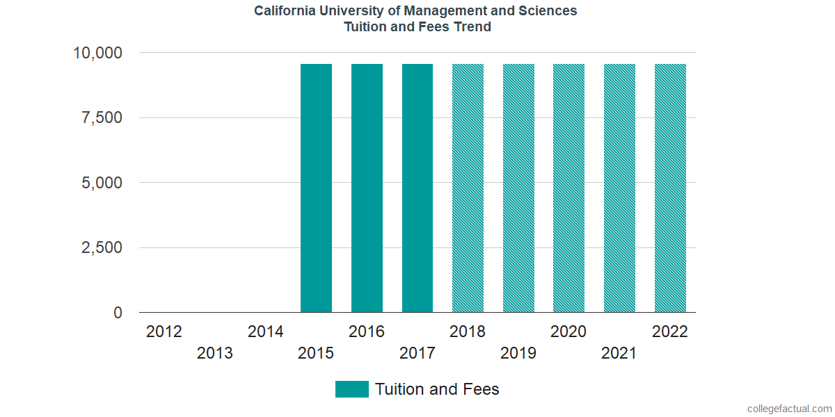 Tuition and Fees Trends at California University of Management and Sciences