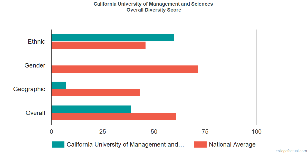 Overall Diversity at California University of Management and Sciences