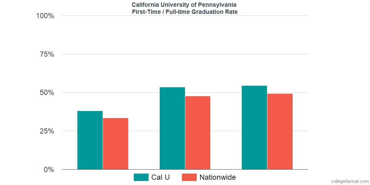 Graduation rates for first-time / full-time students at California University of Pennsylvania