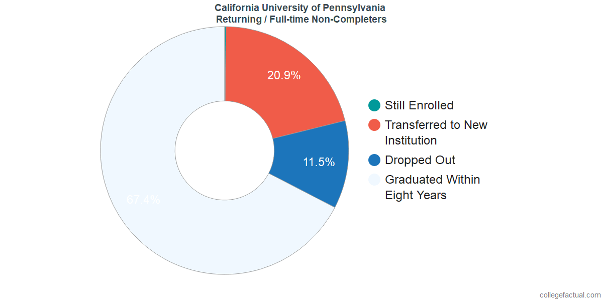 Non-completion rates for returning / full-time students at California University of Pennsylvania