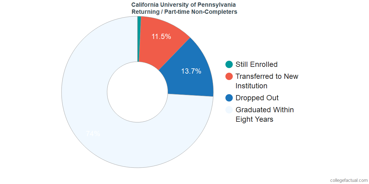 Non-completion rates for returning / part-time students at California University of Pennsylvania