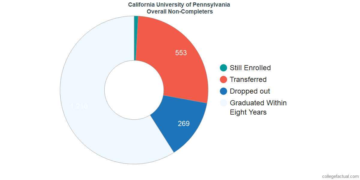 outcomes for students who failed to graduate from California University of Pennsylvania
