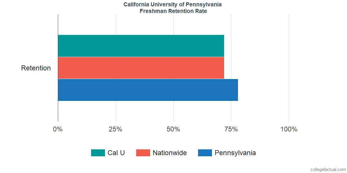 Cal UFreshman Retention Rate