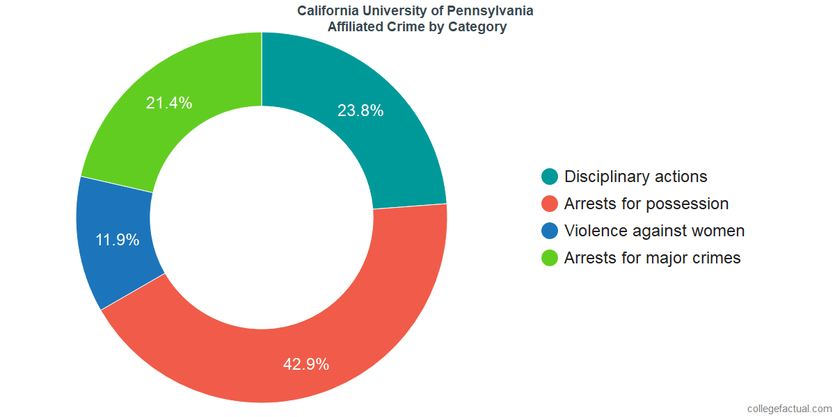 Off-Campus (affiliated) Crime and Safety Incidents at California University of Pennsylvania by Category