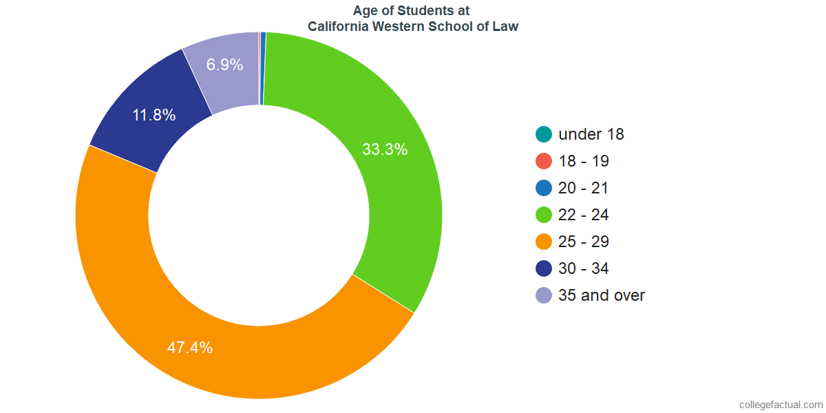 Age of Undergraduates at California Western School of Law