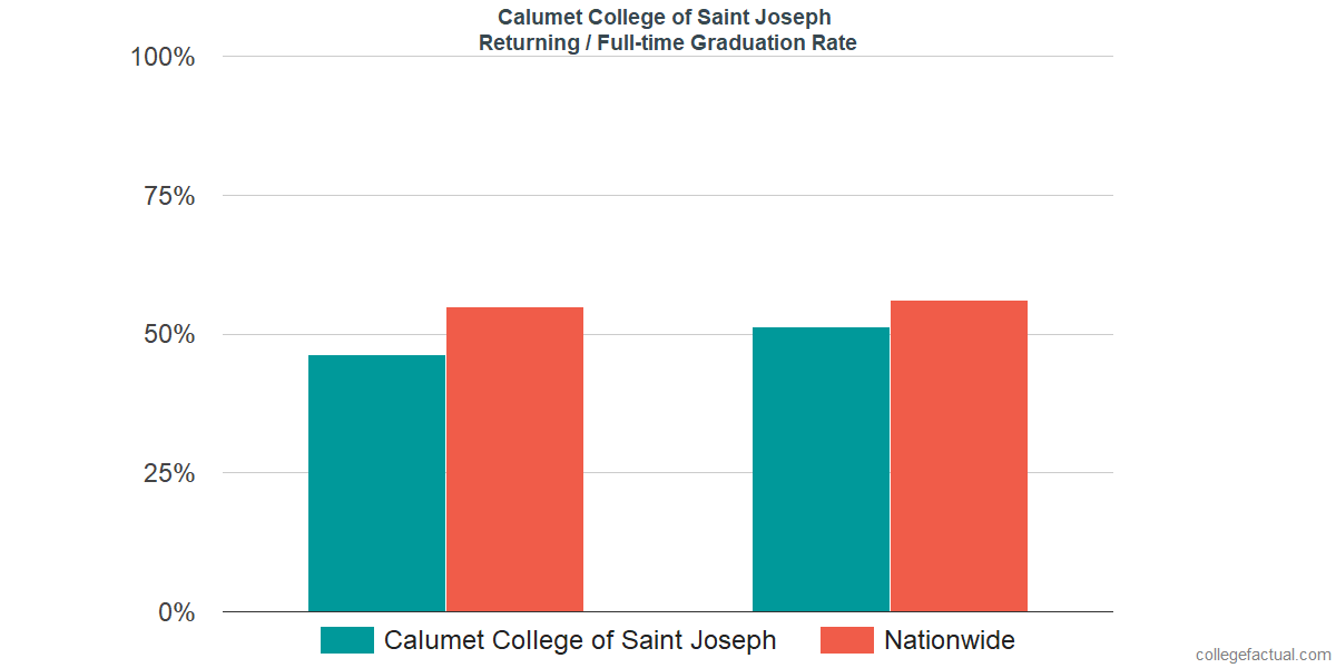 Graduation rates for returning / full-time students at Calumet College of Saint Joseph