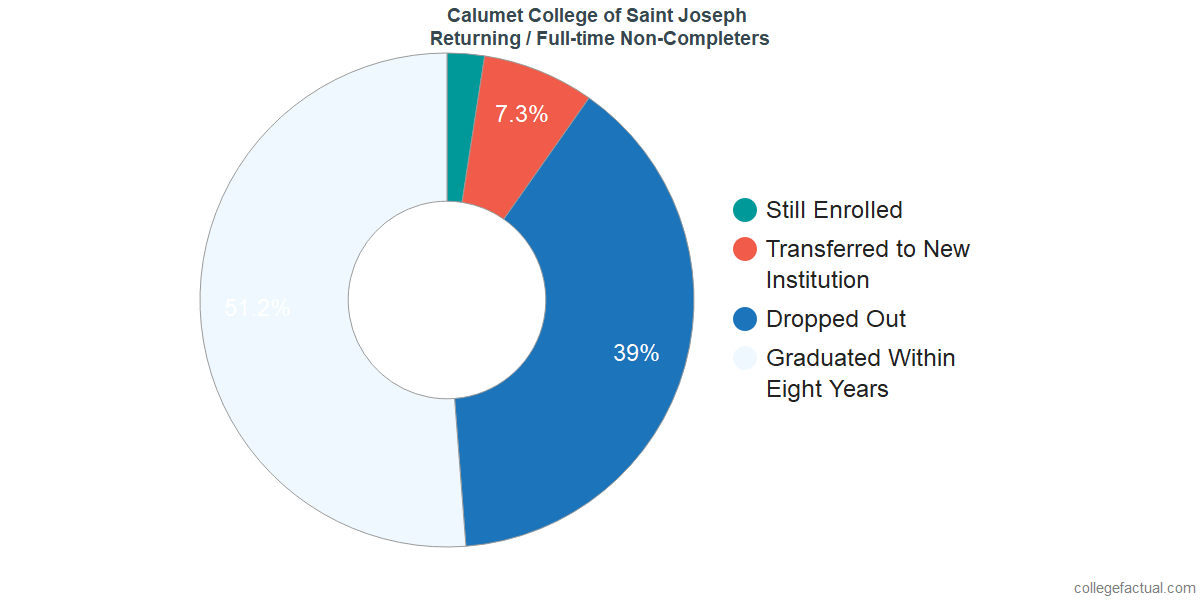 Non-completion rates for returning / full-time students at Calumet College of Saint Joseph