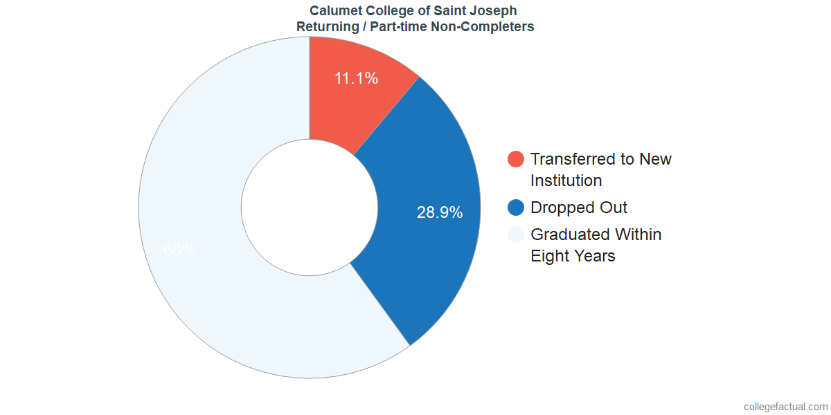 Non-completion rates for returning / part-time students at Calumet College of Saint Joseph