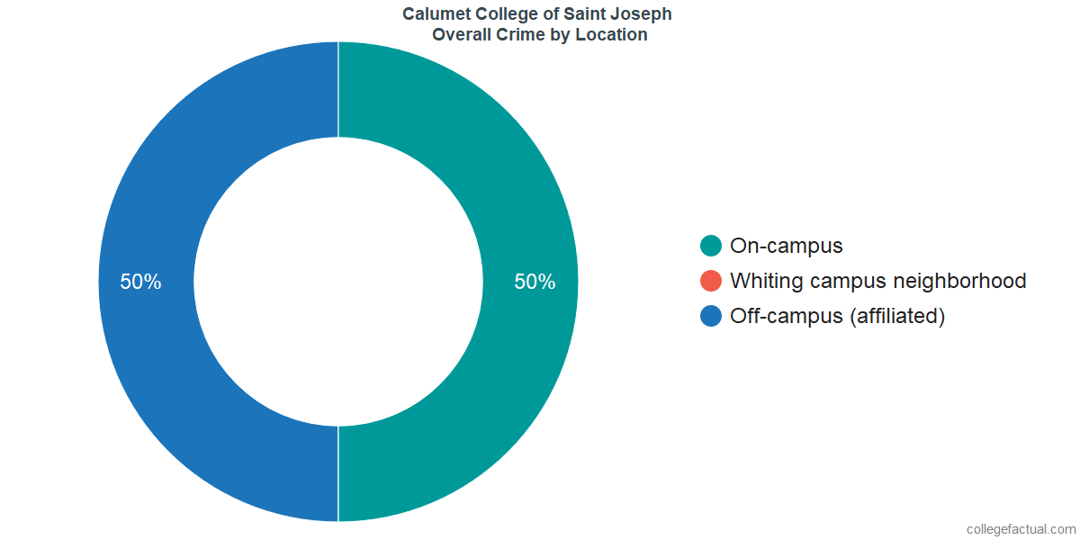 Overall Crime and Safety Incidents at Calumet College of Saint Joseph by Location