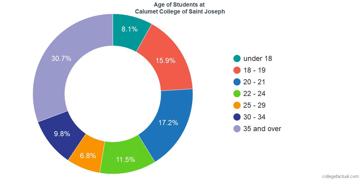 Age of Undergraduates at Calumet College of Saint Joseph