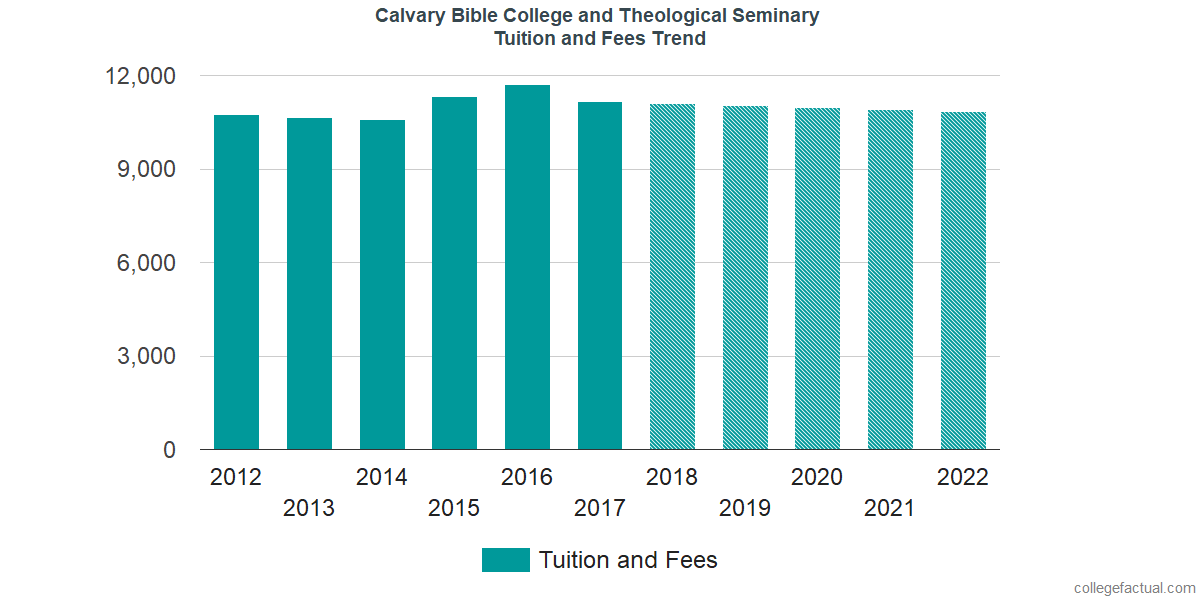 Tuition and Fees Trends at Calvary University