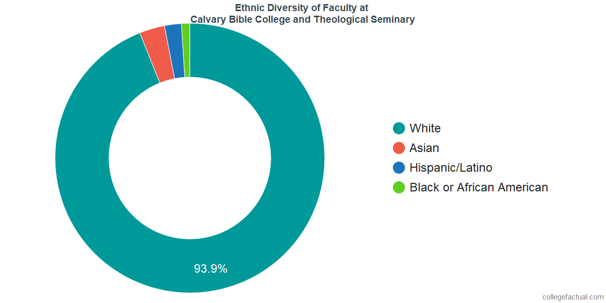 Ethnic Diversity of Faculty at Calvary University