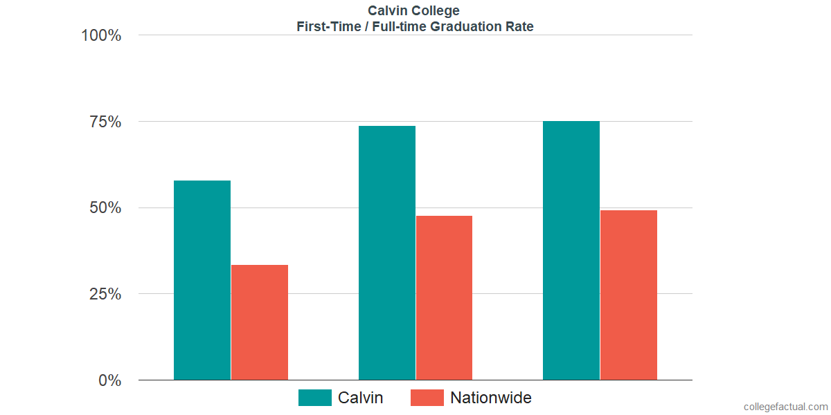 Graduation rates for first-time / full-time students at Calvin College