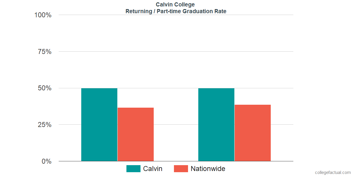 Graduation rates for returning / part-time students at Calvin College