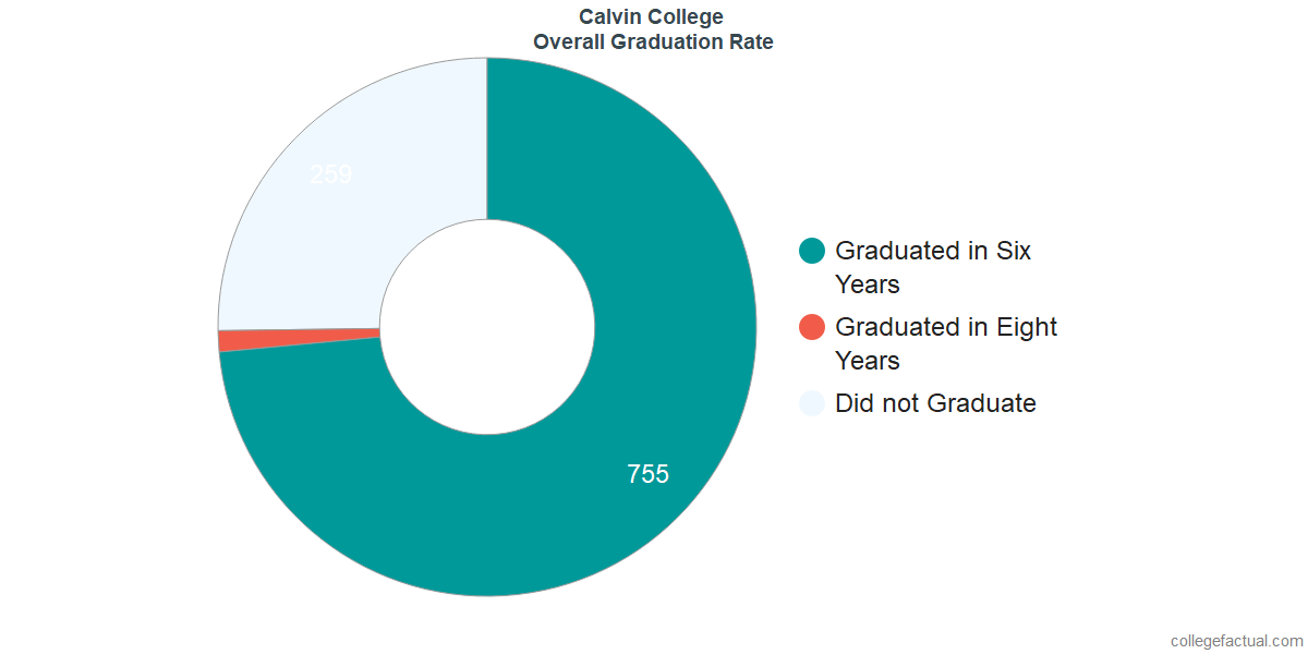 Undergraduate Graduation Rate at Calvin College
