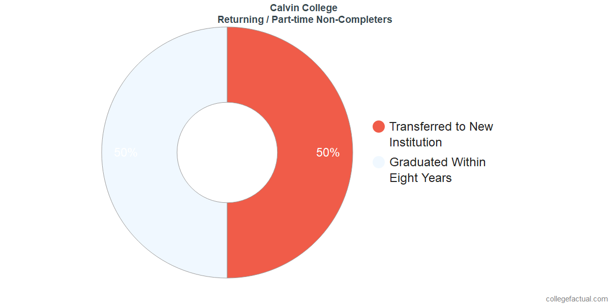 Non-completion rates for returning / part-time students at Calvin College