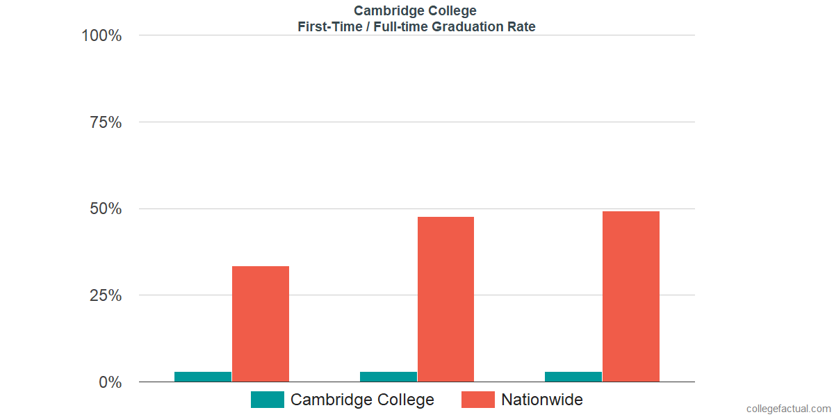 Graduation rates for first time / full-time students at Cambridge College