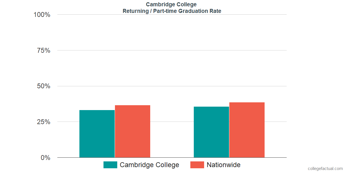 Graduation rates for returning / part-time students at Cambridge College