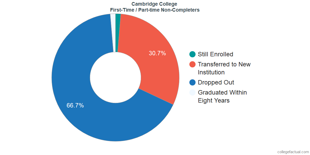 Non-completion rates for first time / part-time students at Cambridge College