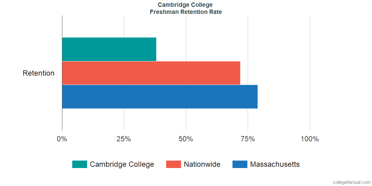 Freshman Retention Rate at Cambridge College