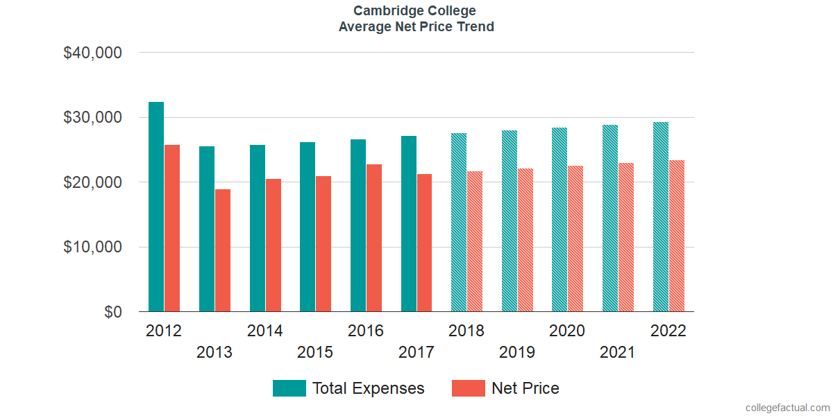 Average Net Price at Cambridge College