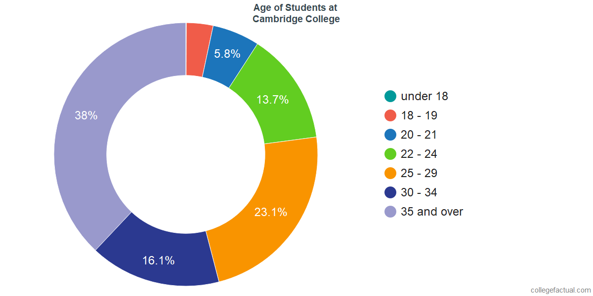 Age of Undergraduates at Cambridge College