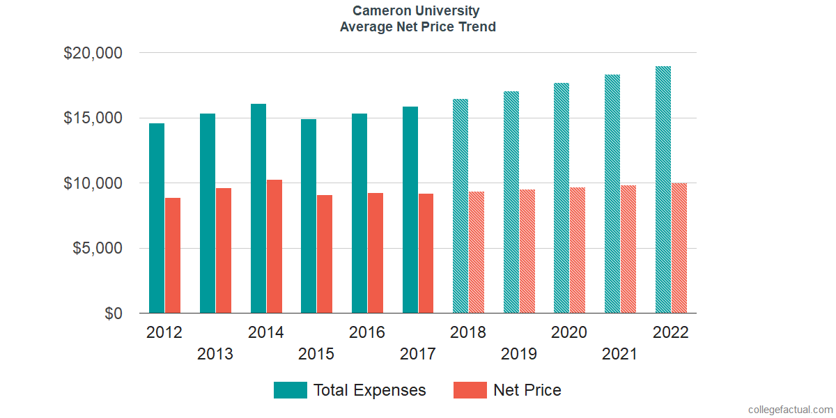 Net Price Trends at Cameron University
