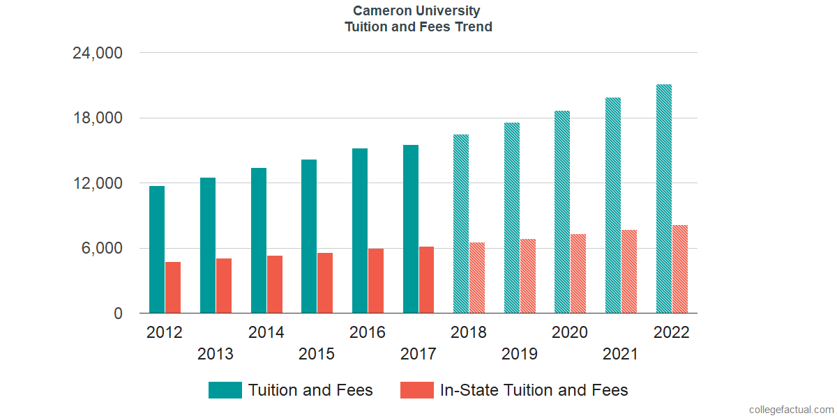 Tuition and Fees Trends at Cameron University