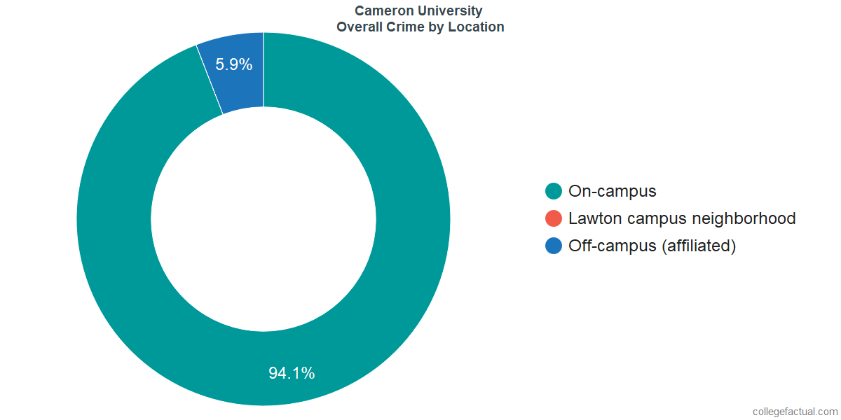 Overall Crime and Safety Incidents at Cameron University by Location