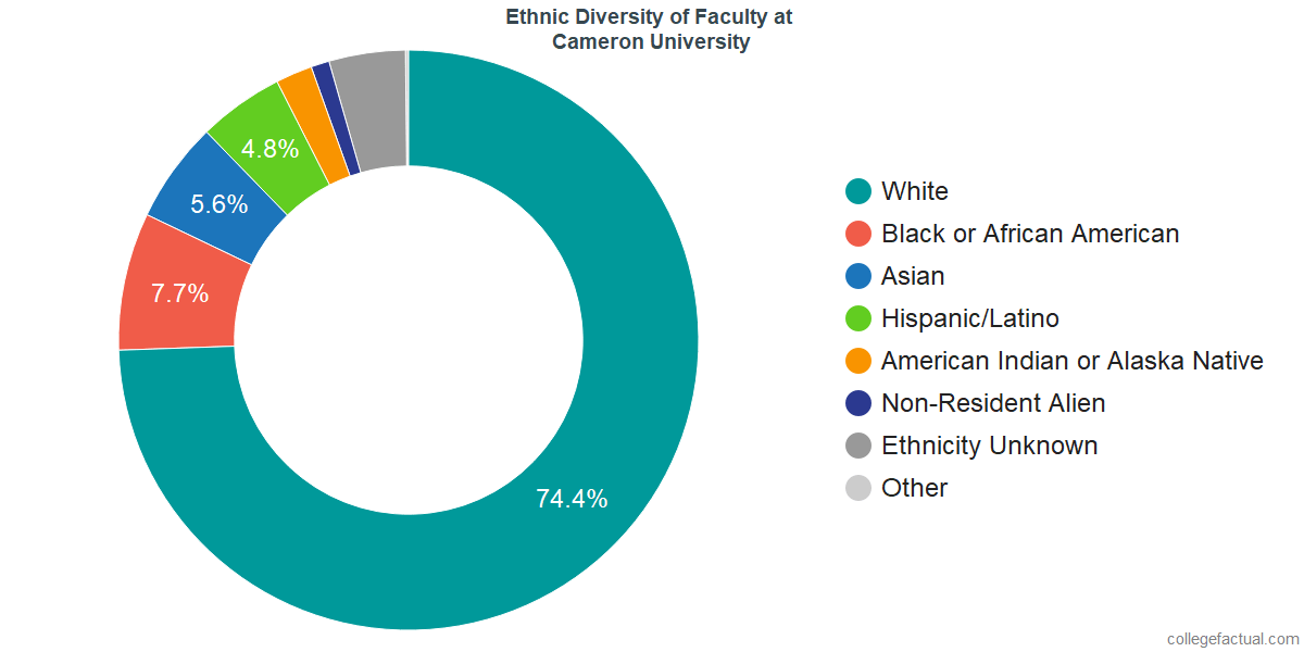 Ethnic Diversity of Faculty at Cameron University
