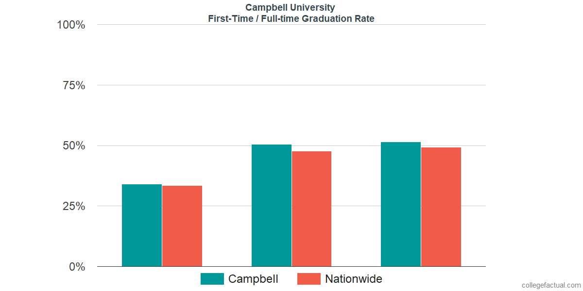 Graduation rates for first-time / full-time students at Campbell University