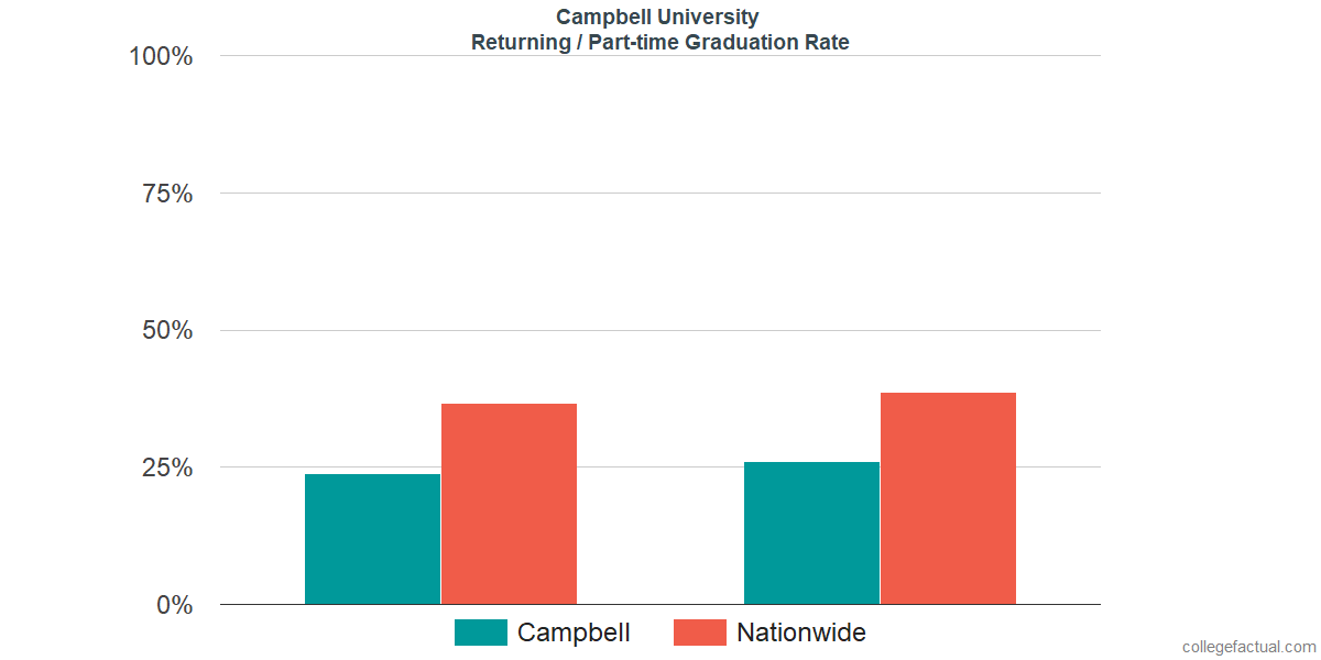 Graduation rates for returning / part-time students at Campbell University
