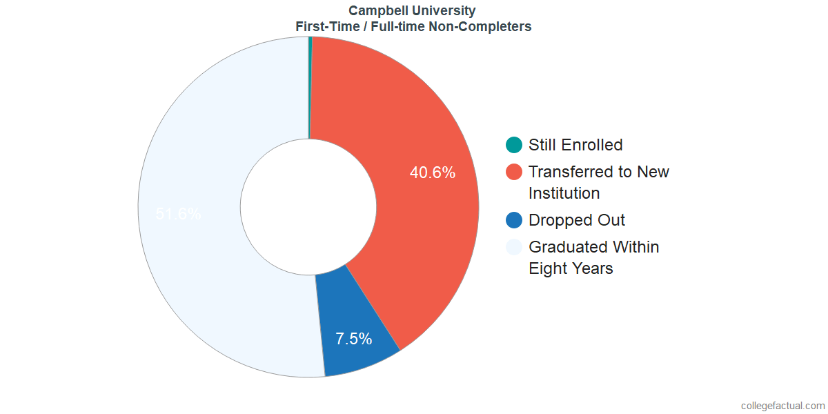 Non-completion rates for first-time / full-time students at Campbell University