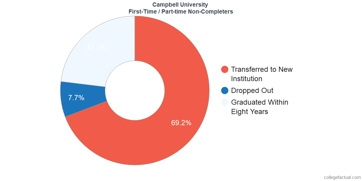 Non-completion rates for first-time / part-time students at Campbell University