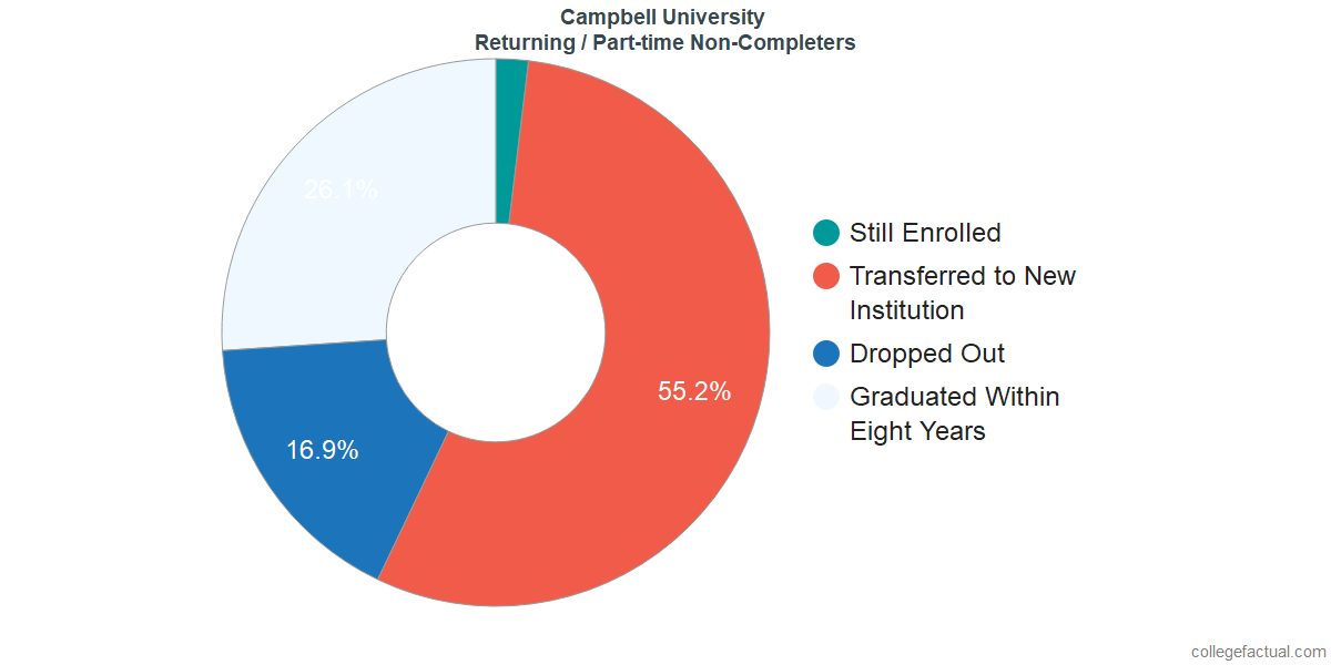 Non-completion rates for returning / part-time students at Campbell University