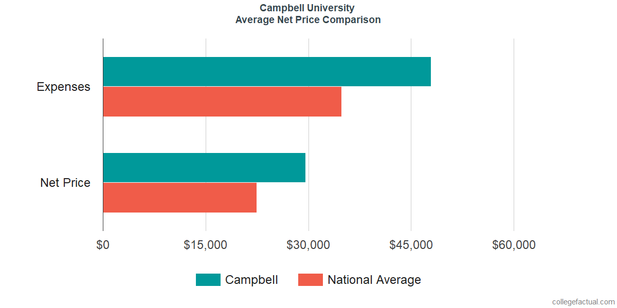 Net Price Comparisons at Campbell University