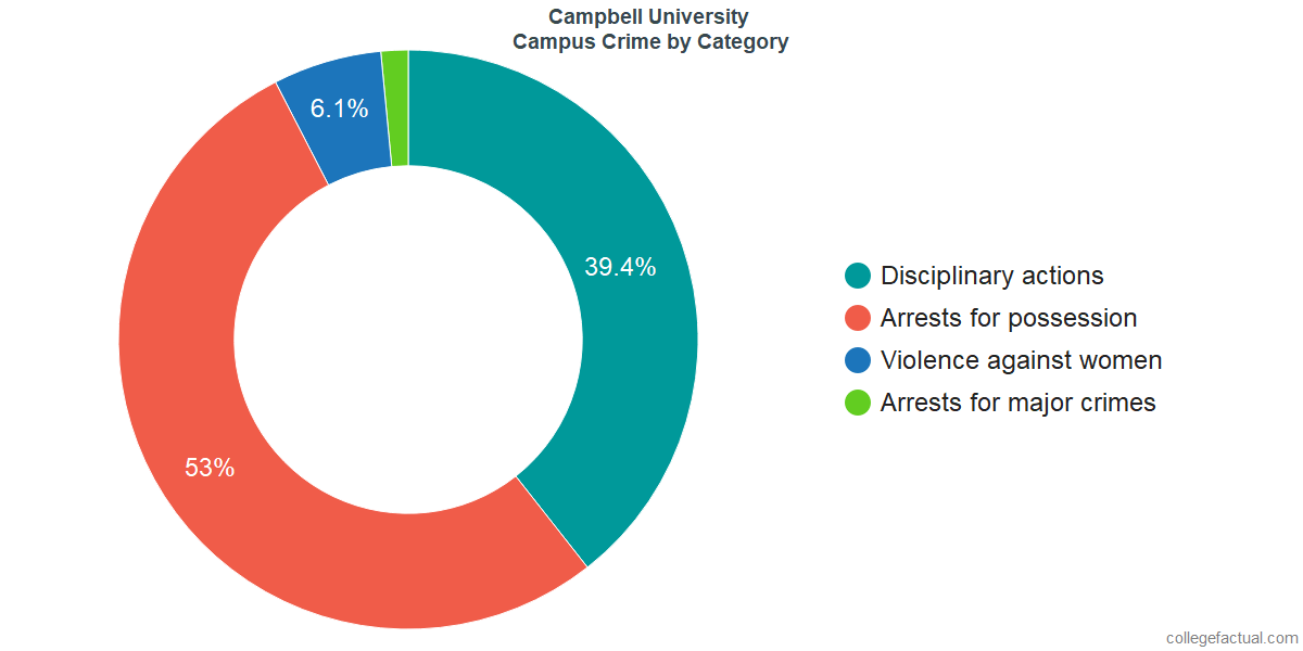 On-Campus Crime and Safety Incidents at Campbell University by Category