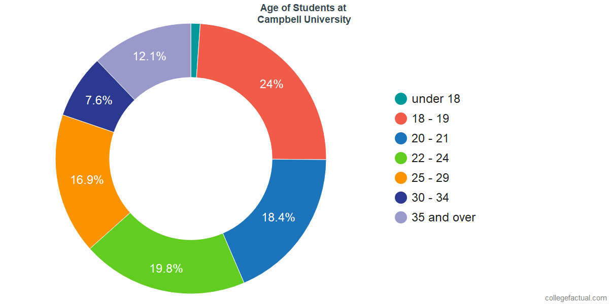 Age of Undergraduates at Campbell University