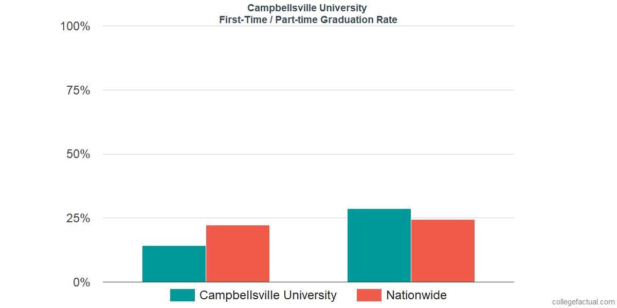 Graduation rates for first-time / part-time students at Campbellsville University