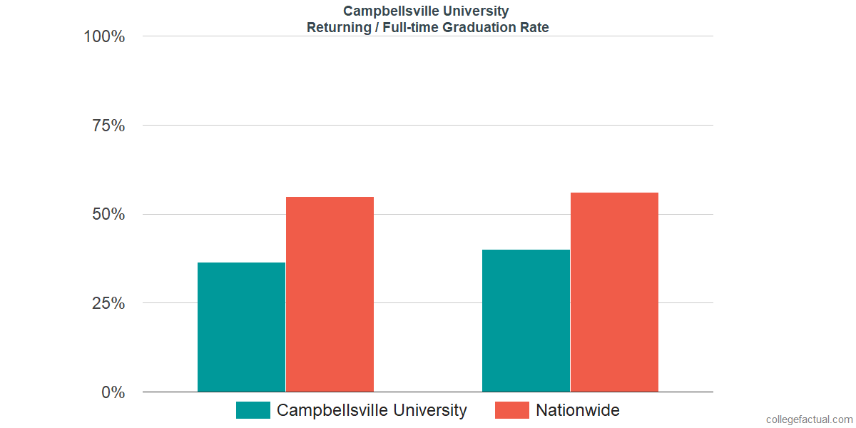 Graduation rates for returning / full-time students at Campbellsville University