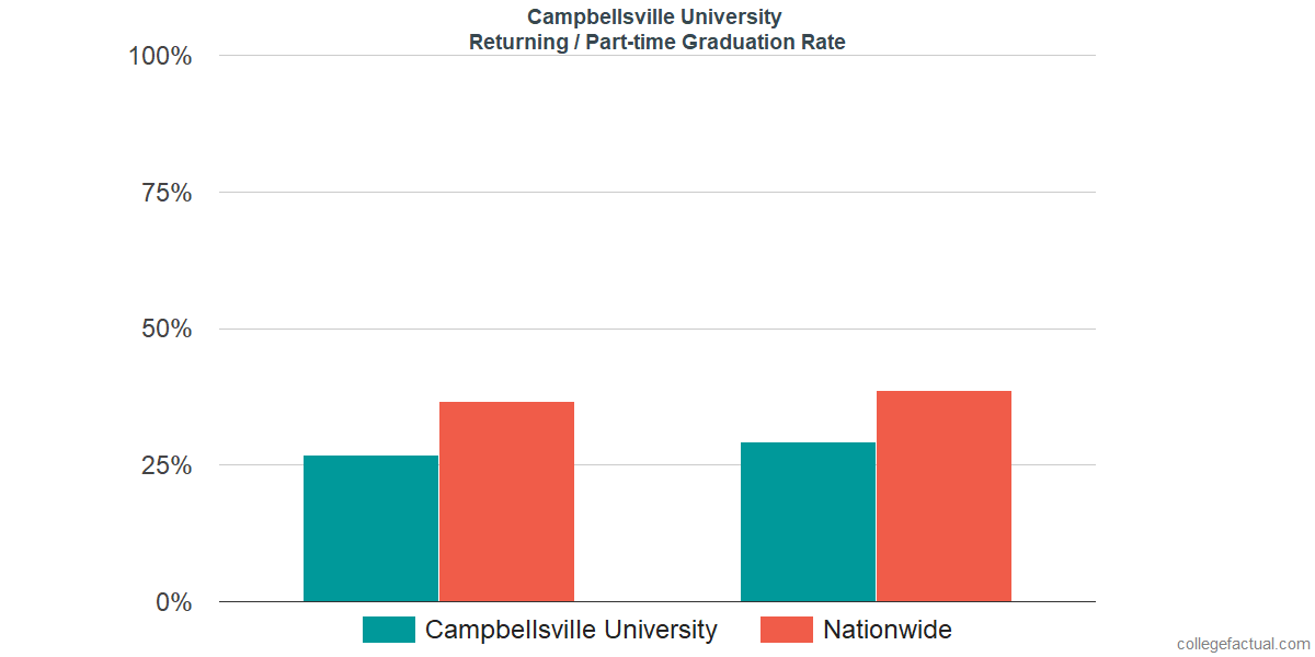 Graduation rates for returning / part-time students at Campbellsville University
