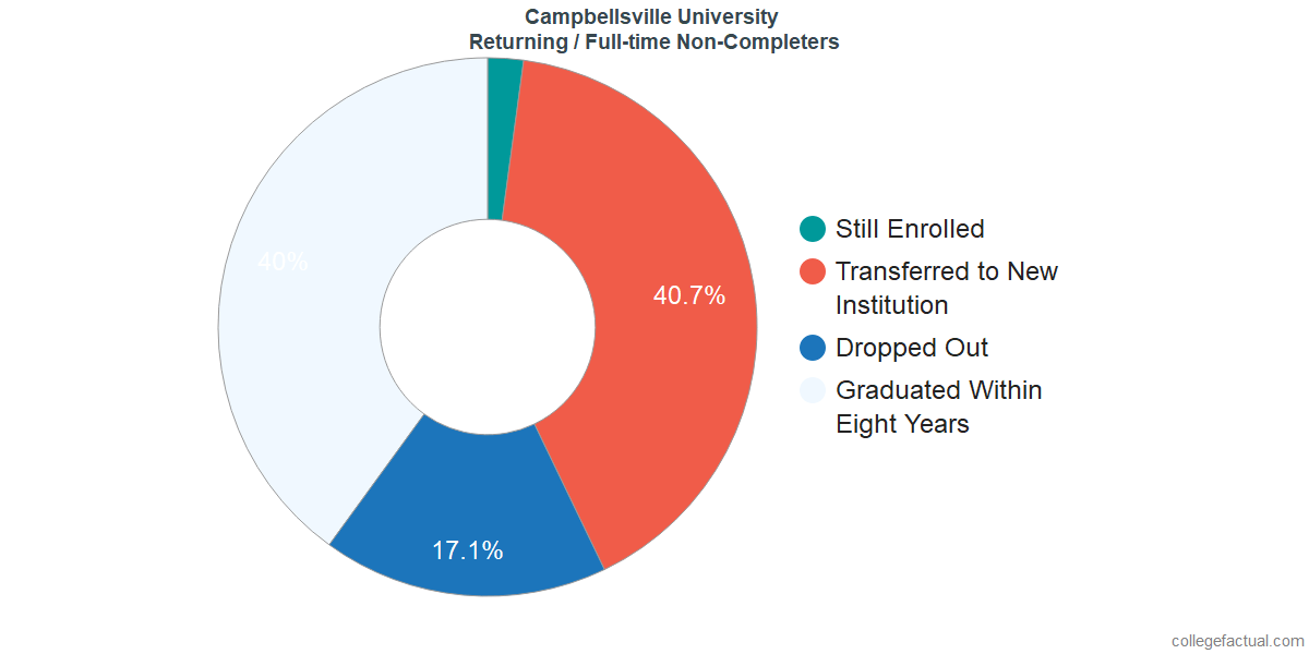 Non-completion rates for returning / full-time students at Campbellsville University