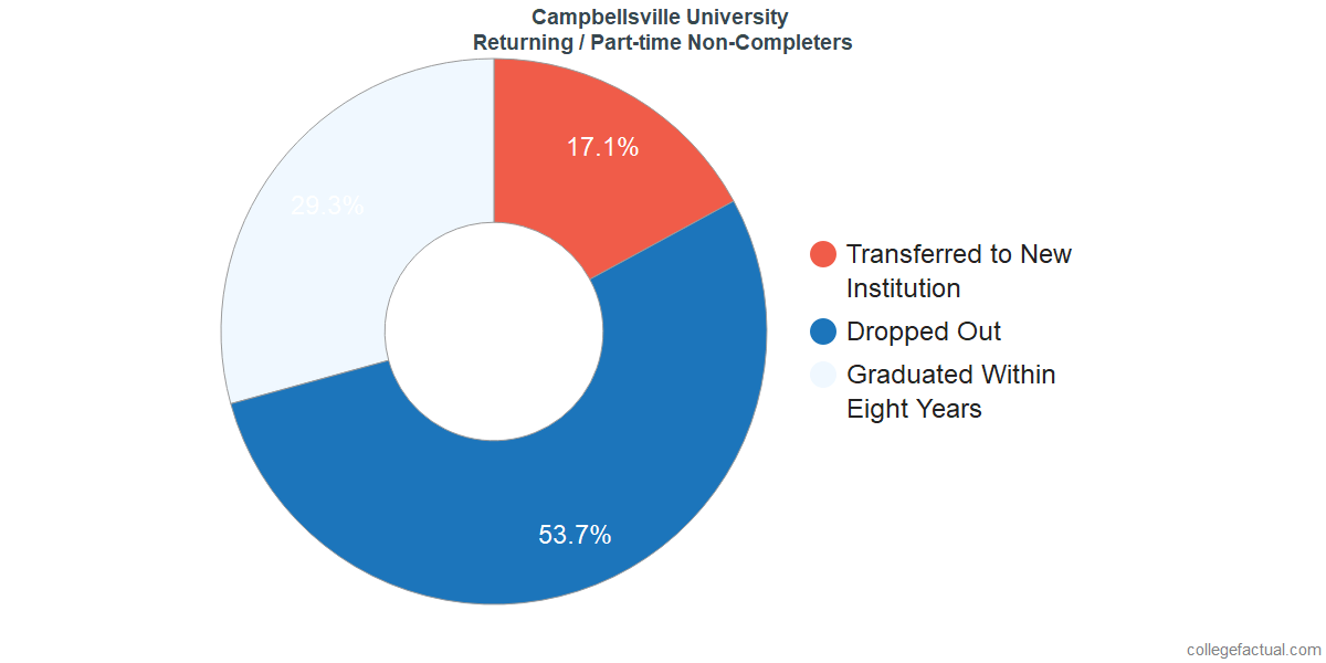 Non-completion rates for returning / part-time students at Campbellsville University