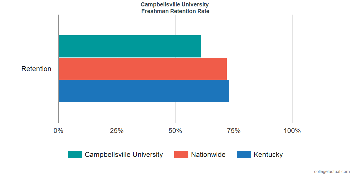 Campbellsville UniversityFreshman Retention Rate